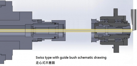 Swiss type with guide bush schematic drawing